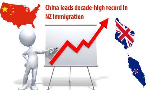 Chinese top the immigrant arrival rate in New Zealand