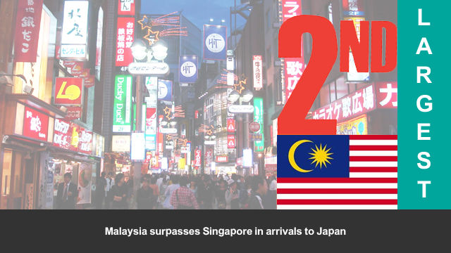 Malaysia goes beyond Singapore in terms of arrivals to Japan