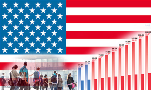 Immigration population is rising in US